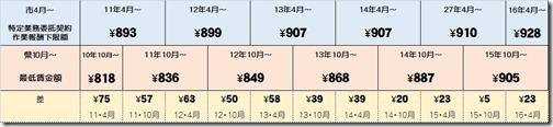 最賃と作業報酬下限額の比較