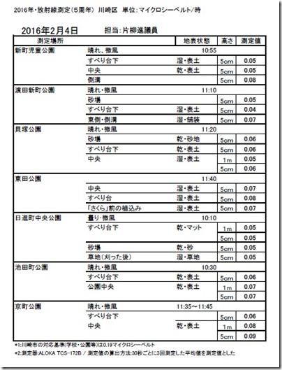 川崎区放射線測定2・4
