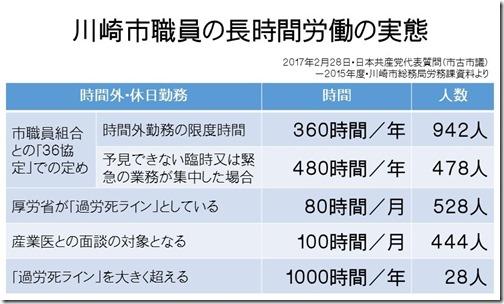 市職員労働時間表