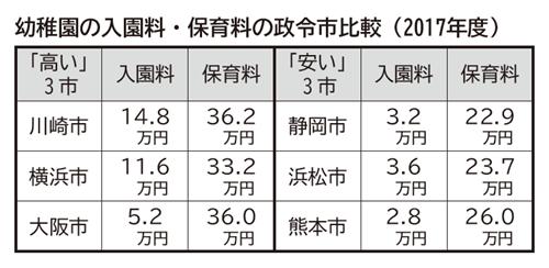 幼稚園の入園料・保育料の政令市比較(2017年度)