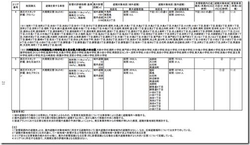 臨海部防災対策計画