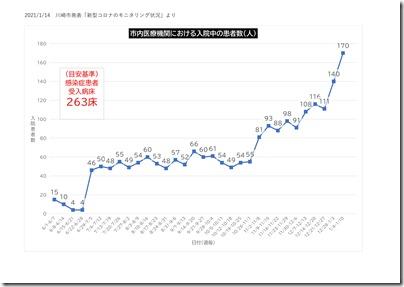 川崎市発表 コロナ モニタリングデータ(1週間)-05