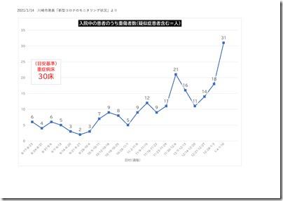 川崎市発表 コロナ モニタリングデータ(1週間)-07
