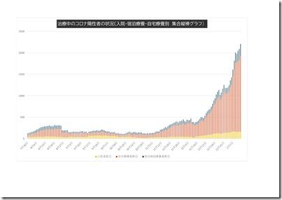 川崎市発表 コロナ感染者データ-3