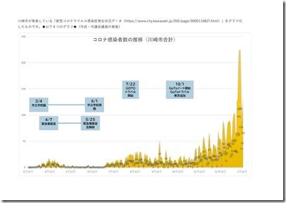 川崎市発表 コロナ感染者データ-1